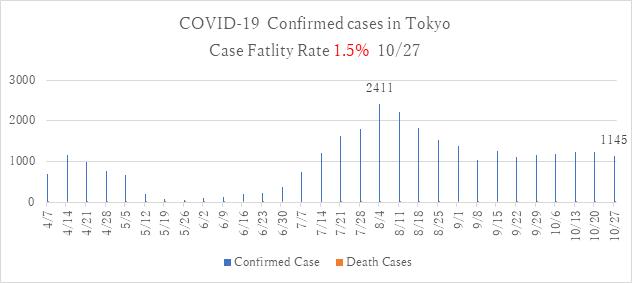 COVIT-19 NO.12 グラフ3.png