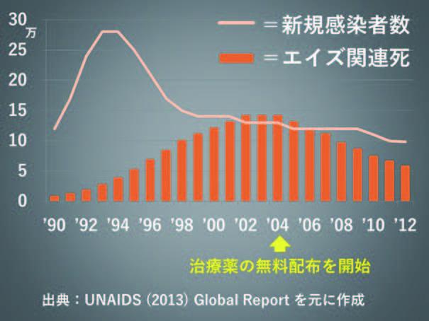 ケニアの新規感染とエイズ死亡の推移
