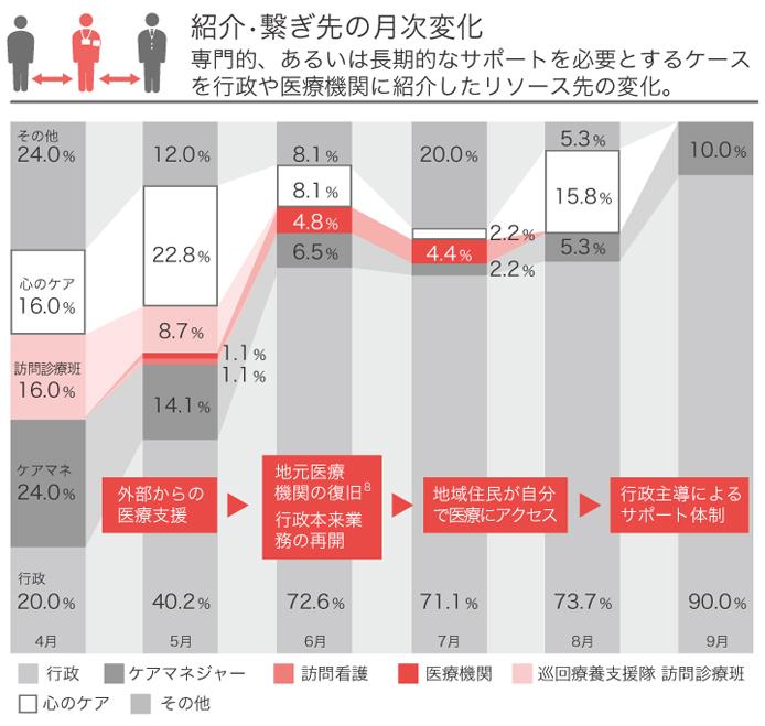 東日本大震災インフォグラフィックス
