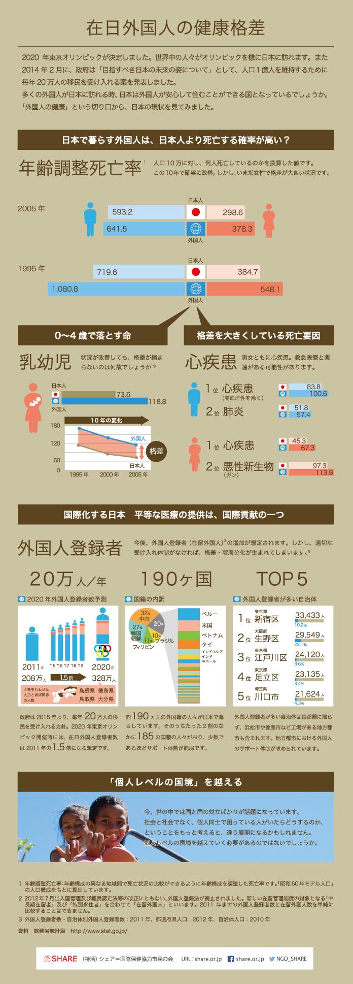 インフォグラフィック「在日外国人の健康格差」